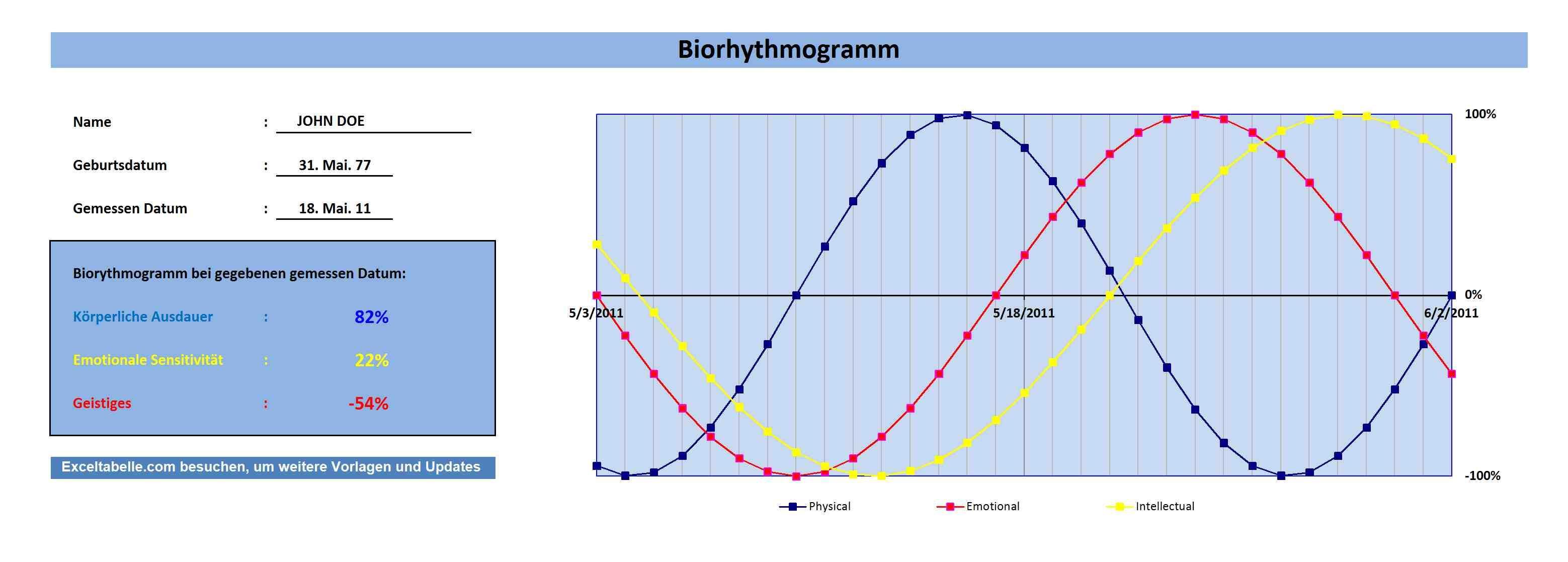 Biorhythmogramm